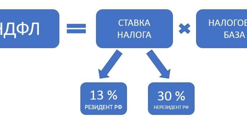 Как рассчитать земельный налог