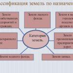 Классификация земель