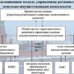 Общее понятие земельно-имущественного комплекса