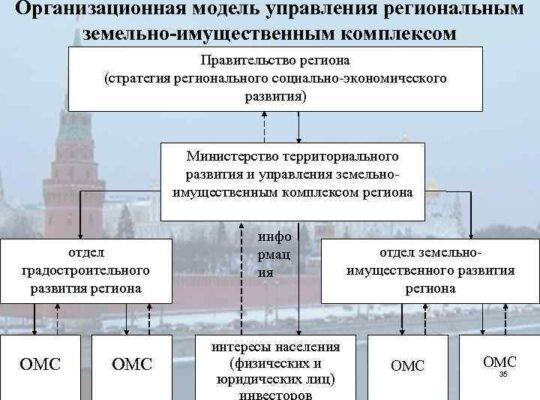 Понятие земельно имущественного комплекса
