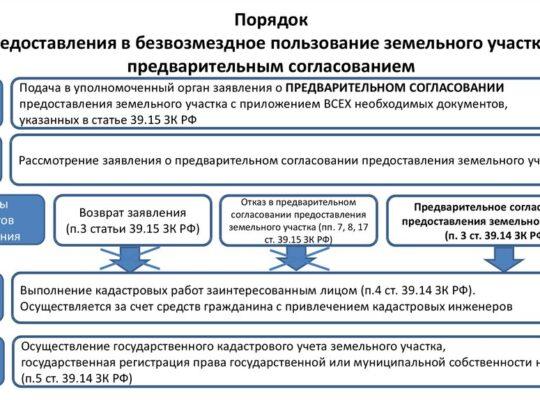 Предварительное согласование предоставления земельного участка