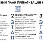 Приватизация квартиры: пошаговая инструкция 2021 года