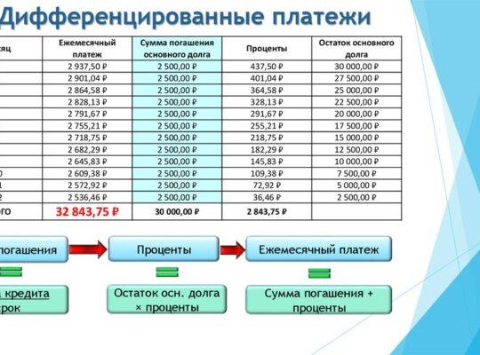 Дифференцированный платеж при погашении кредита