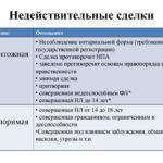 Недействительность сделок в рамках нововведений в Гражданский кодекс РФ