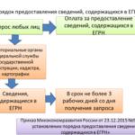 Предоставление информации из ЕГРН